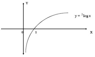 tabel sifat logaritma