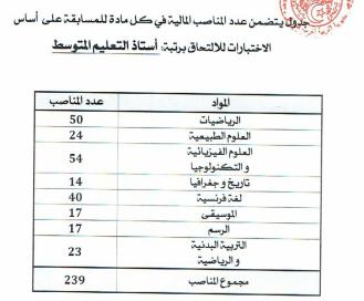 عدد المناصب المفتوحة لمسابقة الاساتذة 2017 بمديرية الجزائر غرب للطور المتوسط
