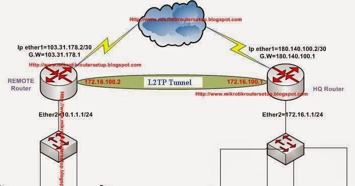 Mikrotik Router Configuration: Mikrotik Router Site to Site