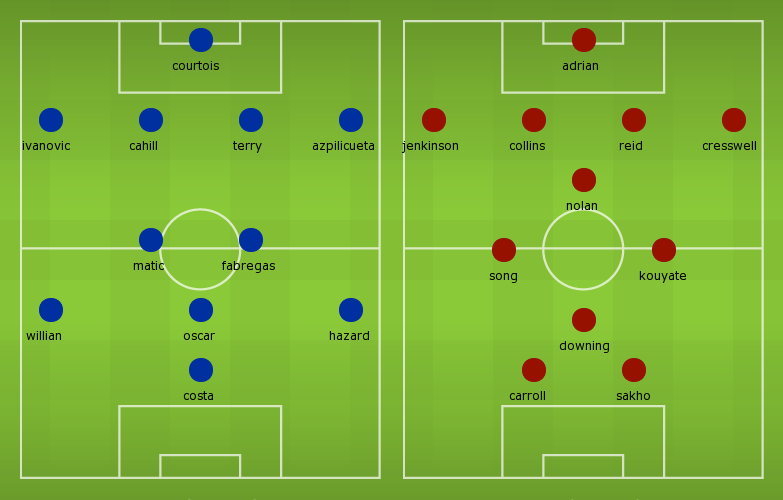 Possible Line-ups: Chelsea vs West Ham United