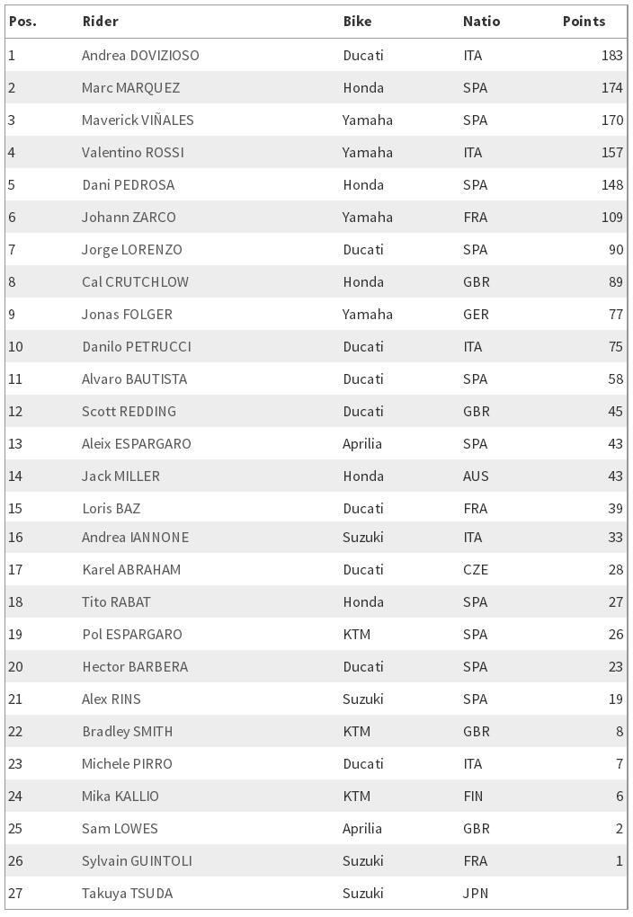 MotoGP 2017 : Gagal finish di Silverstone, Marquez tetap santai meskipun tak mendapat point