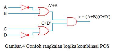 contoh rangkaian logika kombinasi POS
