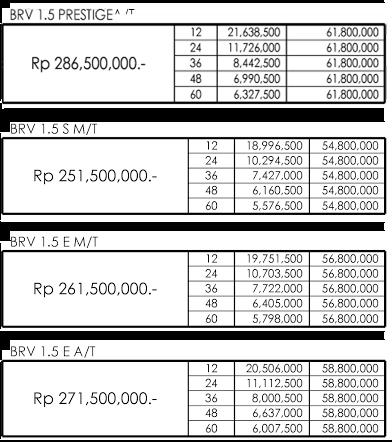 Paket Kredit Honda BRV Pekanbaru Riau 2018