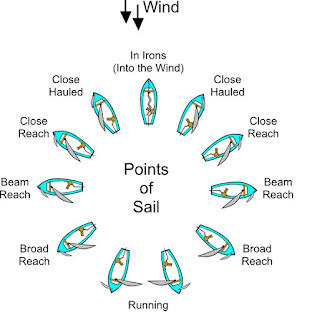 Sailing Theory, Sailing Terms and Weather