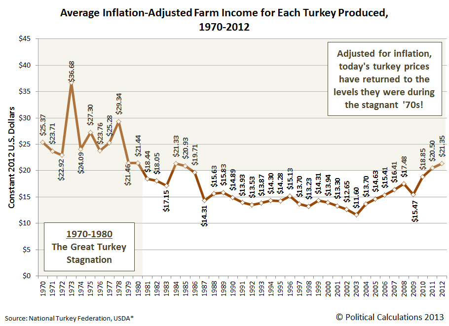 Average Inflation-Adjusted Farm Income for Each Turkey Produced, 1970-2012