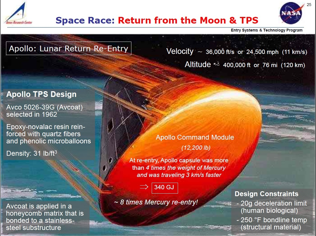apollo spacecraft reentry angle - photo #5