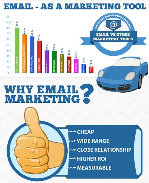 tai-sao-nen-su-dung-email-marketing