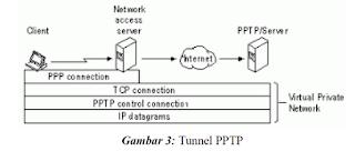 Gambaran proses koneksi VPN ke server PPTP pada LAN private perusahaan