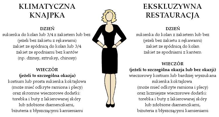 Agnieszka Sajdak-Nowicka co ubrać do restauracji