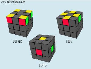 bagian-bagian_rubik_3x3