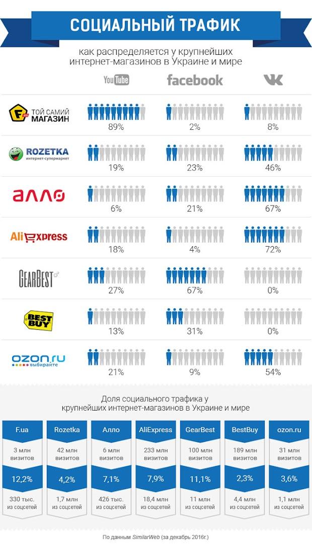 Социальный трафк - как распределяется у крупнейших интернет-магазинов в Украине и мире
