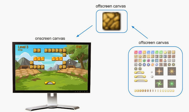 Criar canvas intermediário para que possa ser tratado como uma imagem normal.