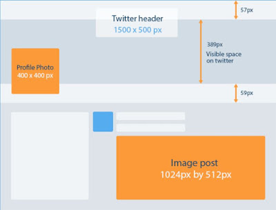 ukuran gambar yang ideal untuk media sosial