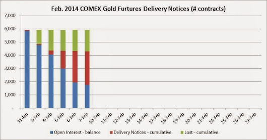 COMEX Feb-2014 Gold Contract Delivery: 1,760 contracts to go