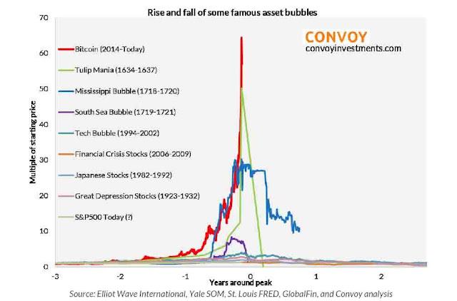 La burbuja del Bitcoin supera a la de los Tulipanes como la más grande de la historia