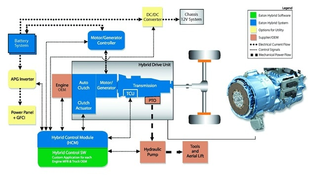 Main Parts Of Hybrid Vehicles Ic Electric Structure