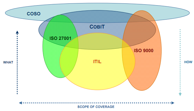 a comparison between itil and cobit Distinction between itil and pmbok myitstudy blog itil pmbok itil is focused on service delivery and service level distinction between itil and cobit.