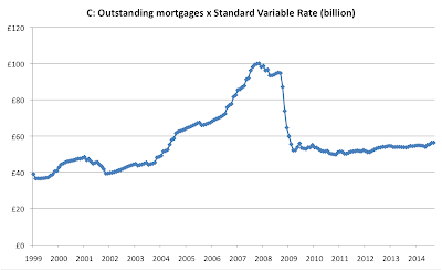 Mark Wadsworth: Fun with numbers: Outstanding residential