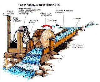 Pembangkit Listrik Tenaga Mikro Hidro