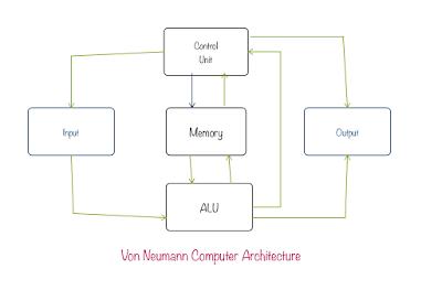 Von Neumann Computer Architecture
