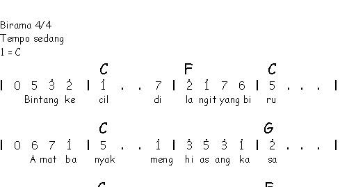 Notasi Angka Lagu Anak Anak Bintang Kecil Sahabatku Seni
