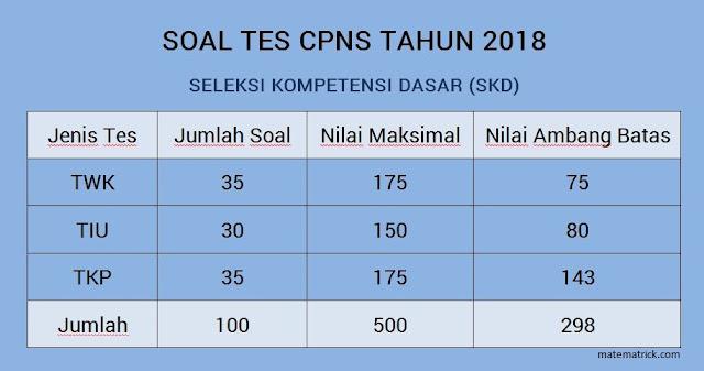 kali ini tidak mengecewakan santer dibandingkan dengan penerimaan CPNS tahun Lengkap - Tips dan Trik Mengerjakan Soal CPNS 2018