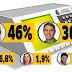 Nova pesquisa Data Control põe Gladson com 46% e Marcus com 30%