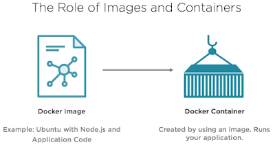 Beginners' guide to software containerization and Docker