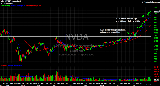 NVDA Nvidia stock chart tech leader price semiconductor