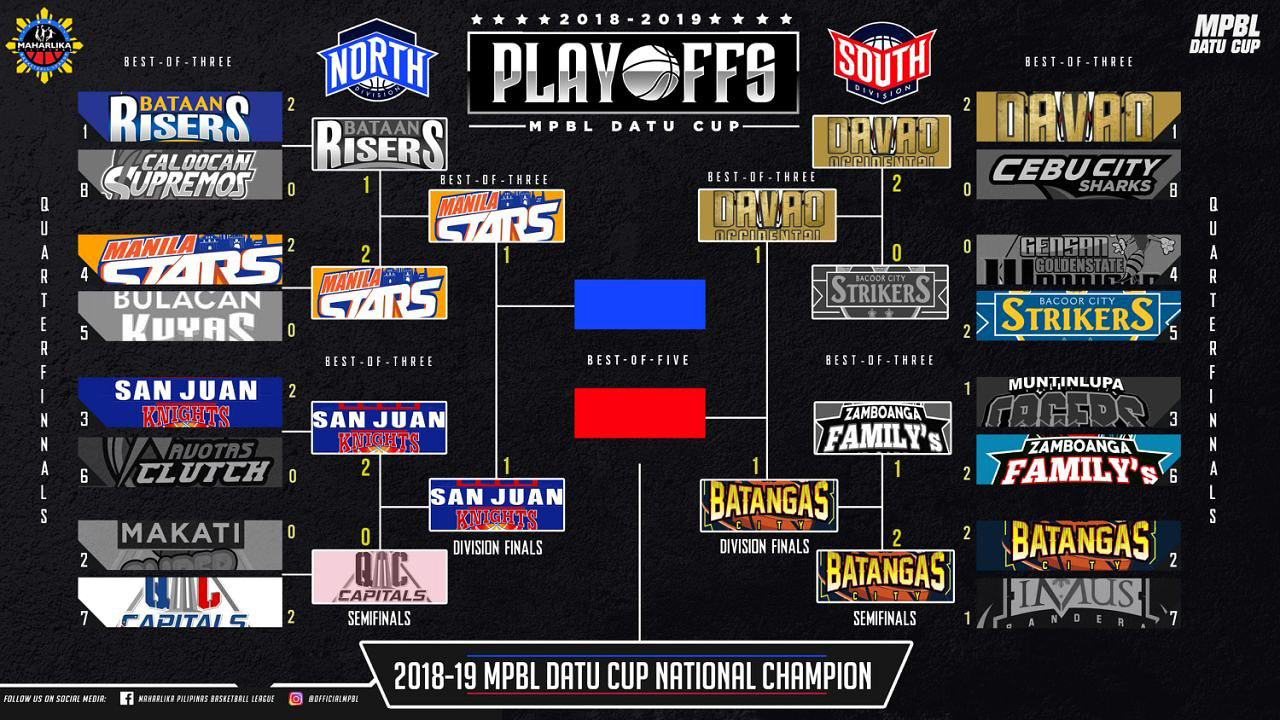Batangas City def. Davao Occidental, 76-74 in OT (REPLAY VIDEO) MPBL South Division Finals Game 2
