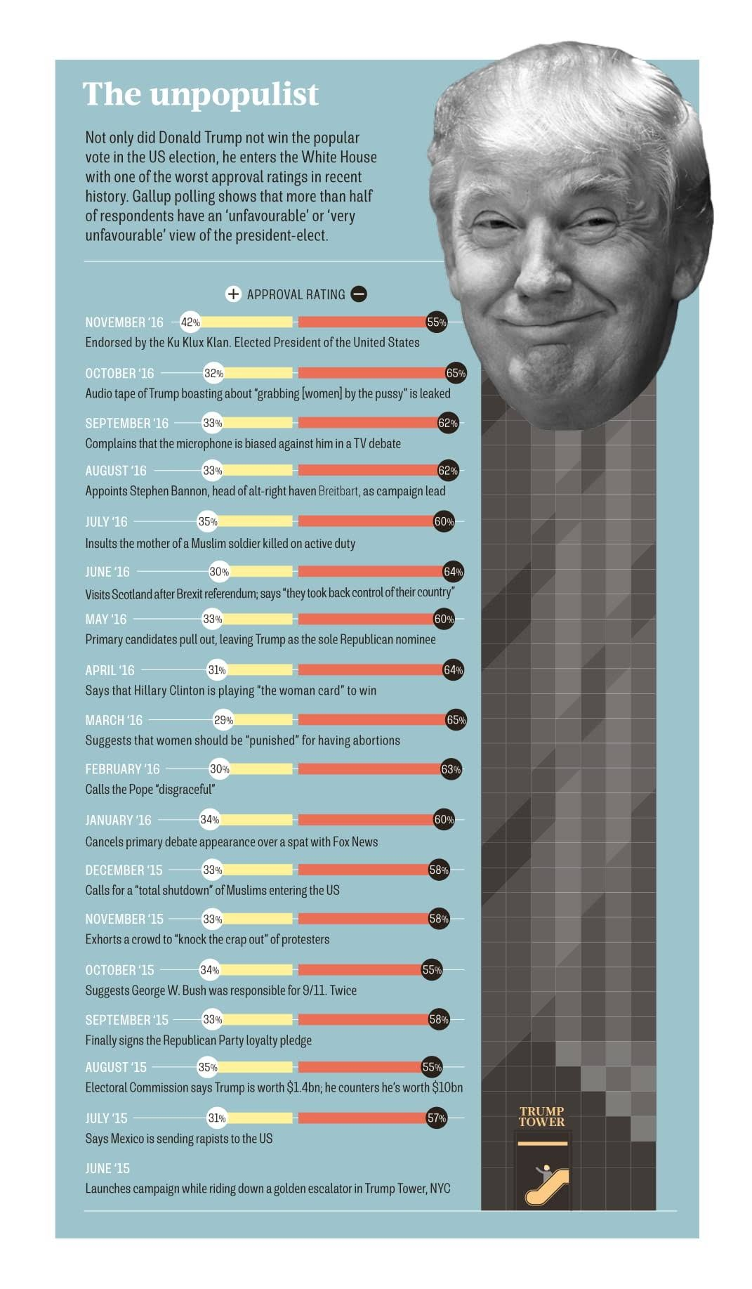 Trump the unpopulist #infographic