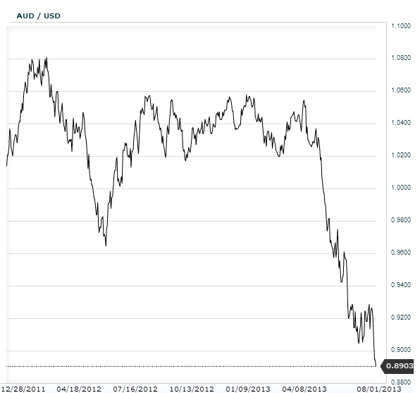 Sober Look: Short Australian dollar is becoming a crowded