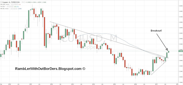 Monthly copper price chart from 2010 to 2017 showing breakout from 6 year long term downtrend