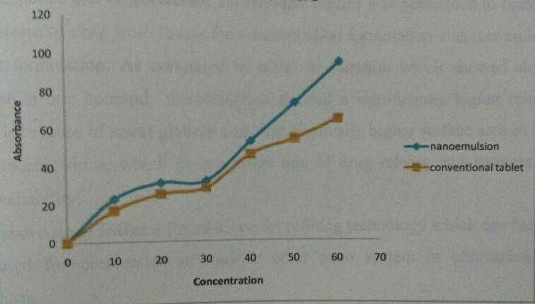 PREPRATION AND EVALUATION OF NANO-EMULSION FORMULATION BY