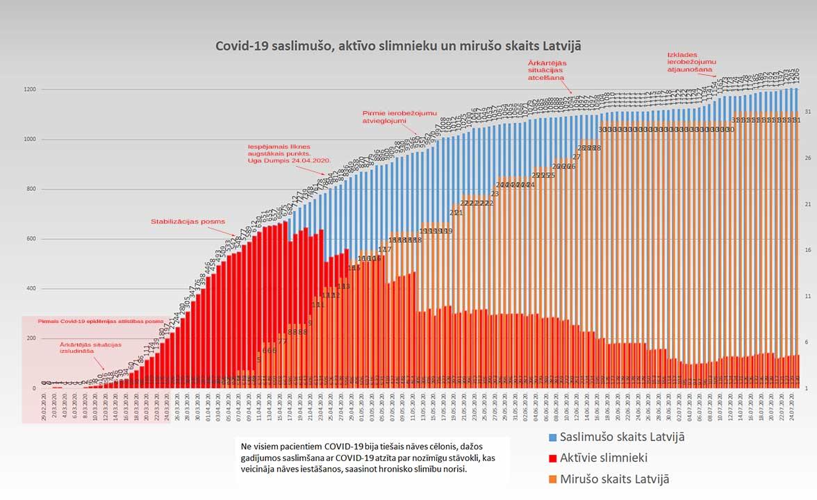 Grafiks ar Covid-19 saslimušo un mirušo skaitu valstī 25.07.2020.