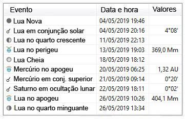 efemerides astronomicas de maio de 2019
