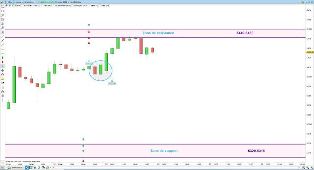 Plan de trade bilan cac40 19/03/19
