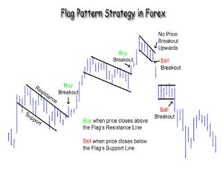 Forex trading exams