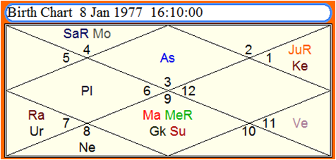 Astrology   Vedic Science: Saturn and Moon Association 2nd