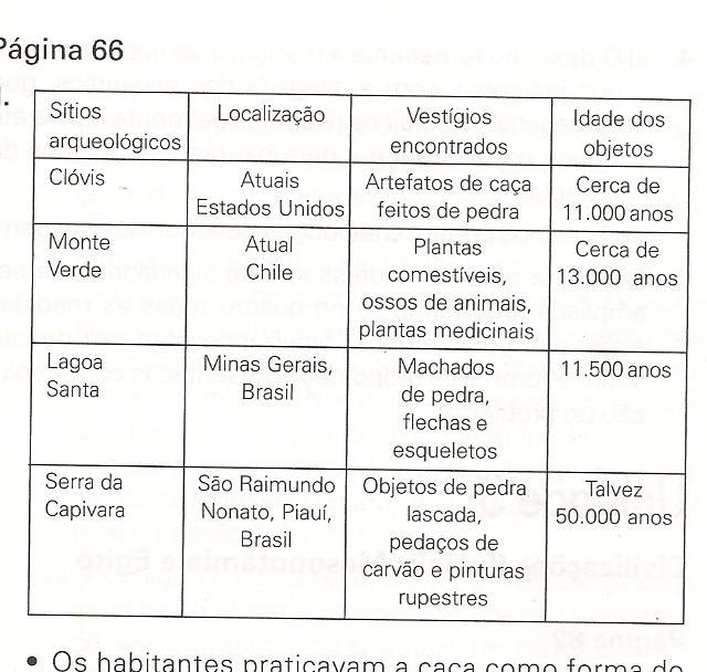 quadro comparativo sobre sítios arqueológicos no Brasil