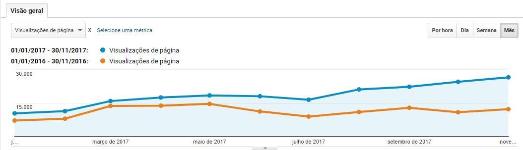 Veja alguns números, estatísticas e novos recordes do blog Viagem Lenta. E minhas dúvidas em como lidar com alguns aspectos do blog.