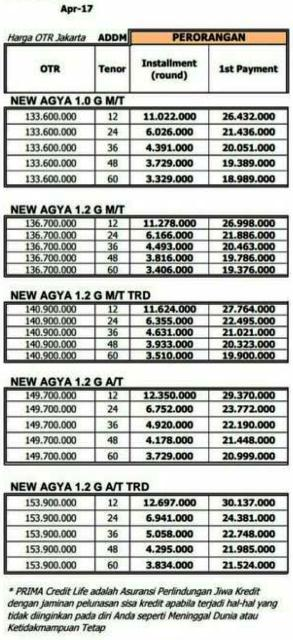 Promo Kredit Toyota Agya Model Baru 2017