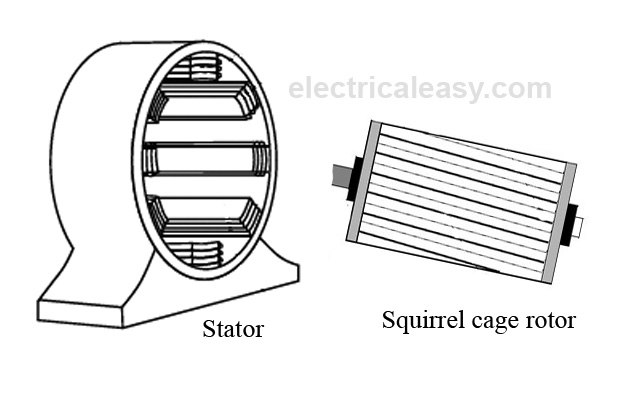 Working principle and types of an Induction Motor electricaleasy