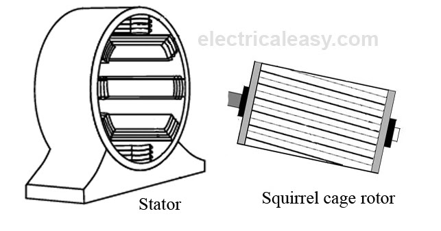 Working Principle And Types Of An Induction Motor