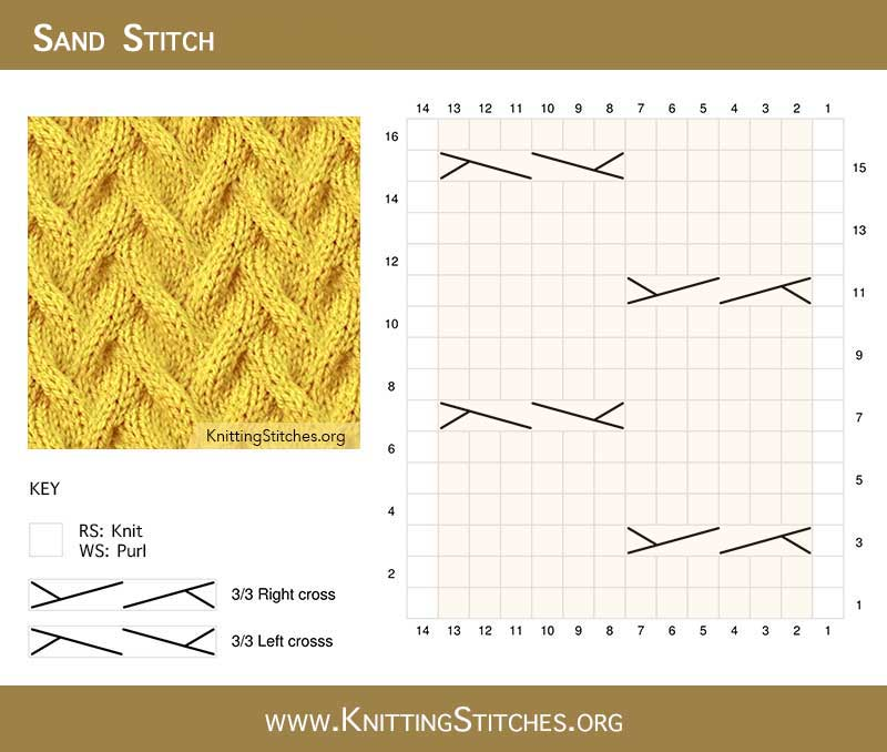 The Sand Wind Cable Stitch