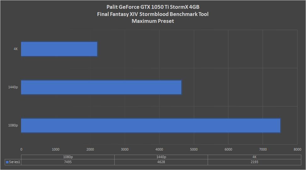 Palit GeForce GTX 1050 Ti StormX 4GB Review | HEXMOJO