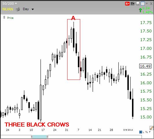 Three black crows bulkowski