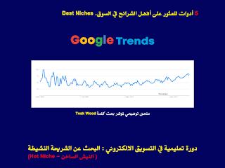 Teak Wood in google trends