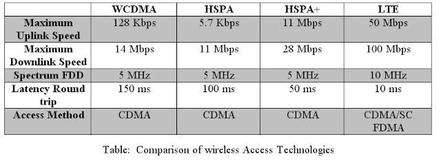Comparison of wireless Access Technologies (WCDMA, HSPA, HSPA+, LTE)