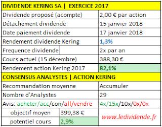 Acompte sur dividende Kering SA 2017/2018